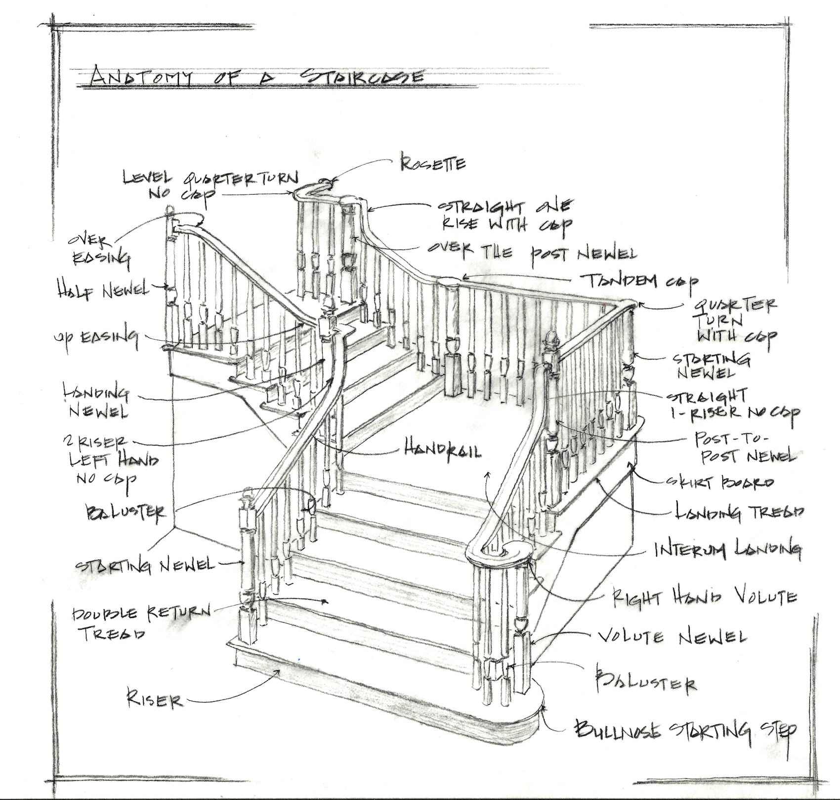 Anatomy Of A Stair